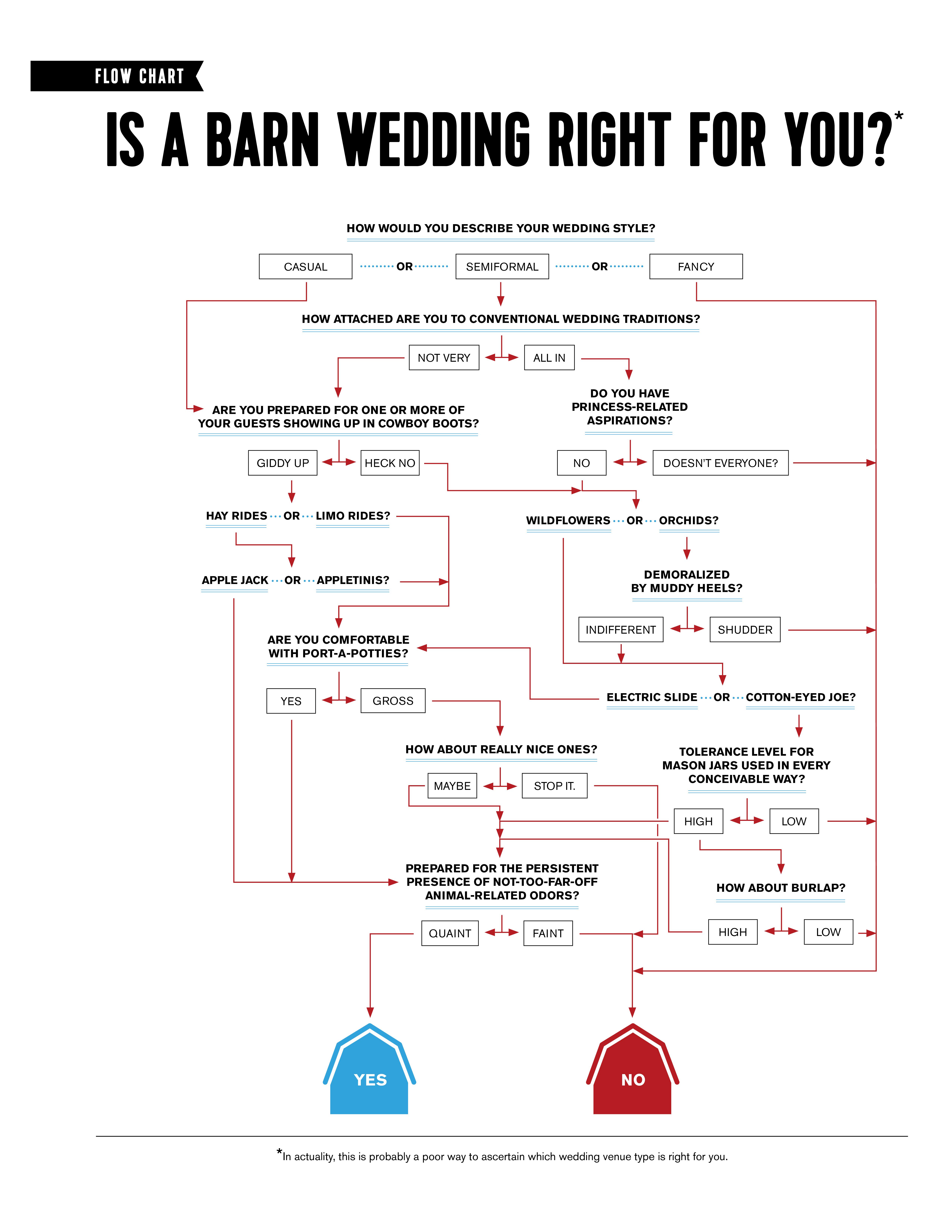 Barn Flow Chart